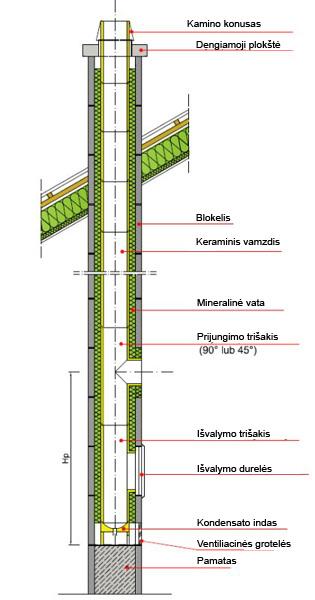 Kaminų konstrukcija